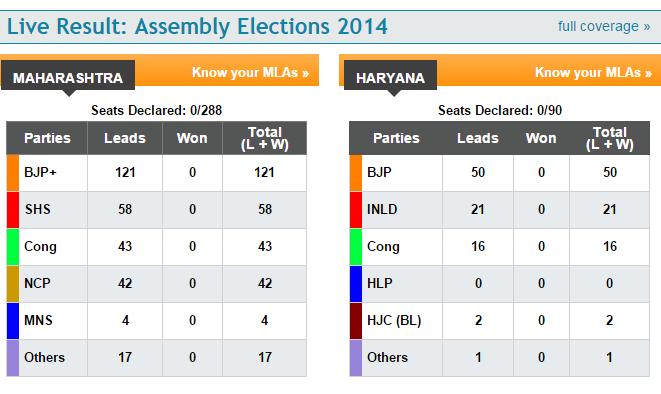 BJP and Shivsena fail to make majority