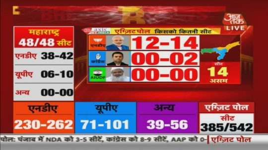 Aaj Tak News Live: Election Results 2019 live updates: Watch TV9, TimesNow, NDTV live